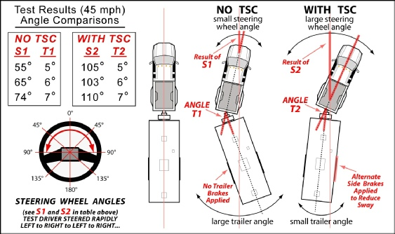 wpb17d4f7b_05_06 tuson trailer sway control dexter sway control wiring diagram at honlapkeszites.co